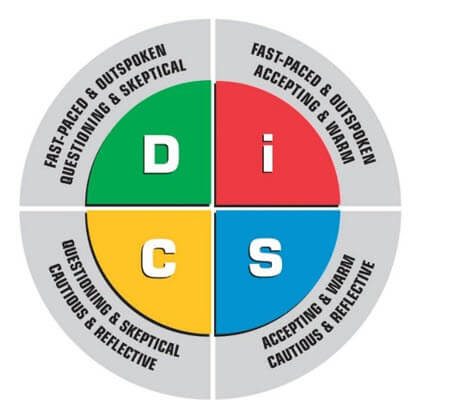 DISC Personality Assessments by Smeenk's Personal Assistants